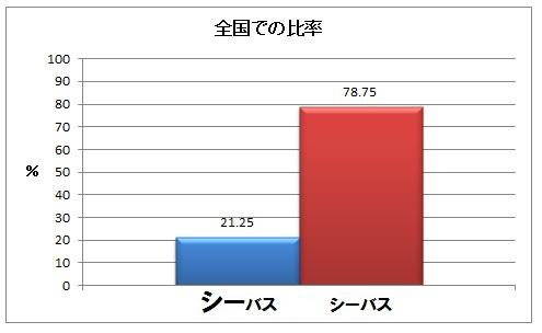 【結果発表】シーバスのアクセント(イントネーション)