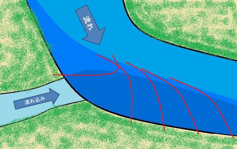 川の流れ込み周辺のポイントをもう一工夫して上手に攻める方法